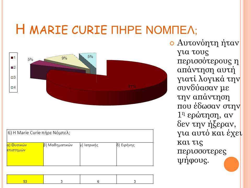 Η MARIE CURIE ΠΗΡΕ ΝΟΜΠΕΛ ; Αυτονόητη ήταν για τους περισσότερους η απάντηση αυτή γιατί λογικά την συνδύασαν με την απάντηση που έδωσαν στην 1 η ερώτηση, αν δεν την ήξεραν, για αυτό και έχει και τις περισσοτερες ψήφους.