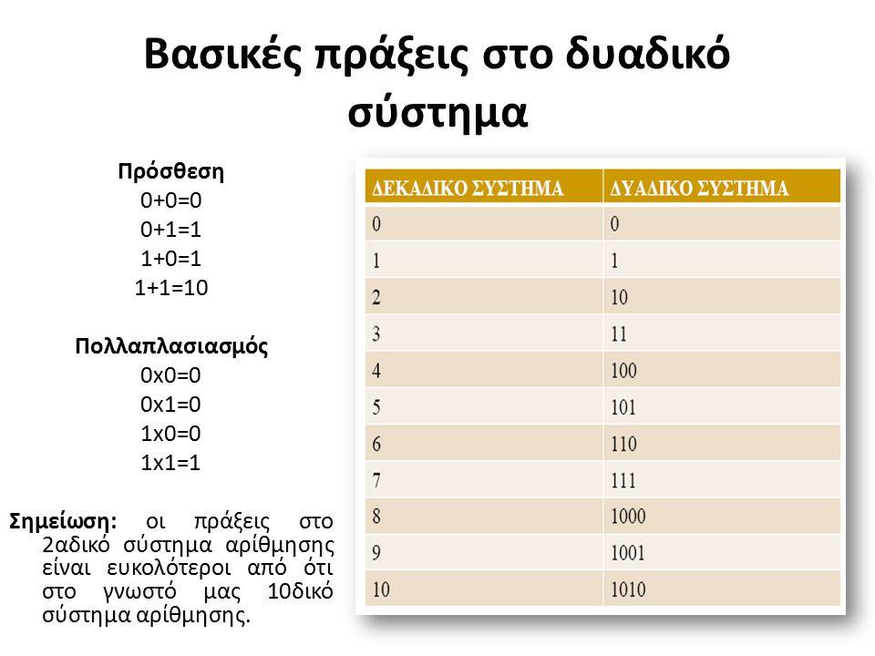 Βασικές πράξεις στο δυαδικό σύστημα Πρόσθεση 0+0=0 0+1=1 1+0=1 1+1=10 Πολλαπλασιασμός 0x0=0 0x1=0 1x0=0 1x1=1 Σημείωση: οι πράξεις στο 2αδικό σύστημα