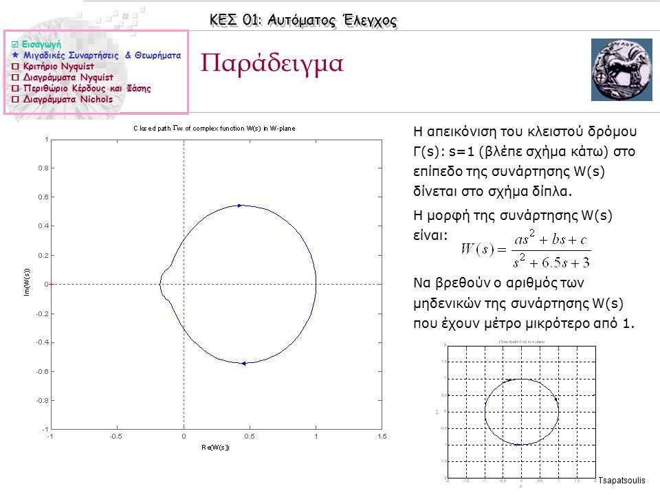 ΚΕΣ 01: Αυτόματος Έλεγχος © 2006 Nicolas Tsapatsoulis Παράδειγμα ◊Η απεικόνιση του κλειστού δρόμου Γ(s): s=1 (βλέπε σχήμα κάτω) στο επίπεδο της συνάρτησης W(s) δίνεται στο σχήμα δίπλα.