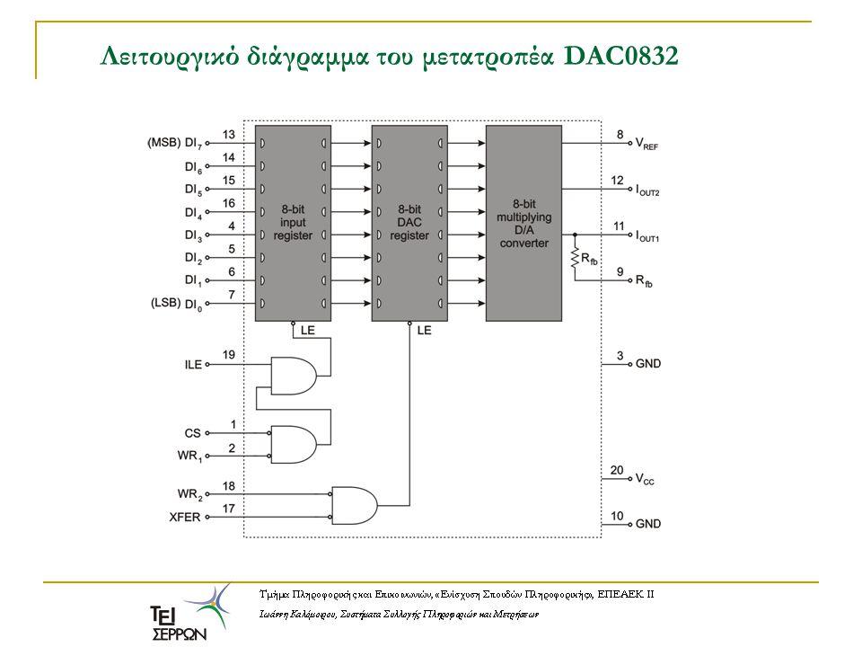 Λειτουργικό διάγραμμα του μετατροπέα DAC0832