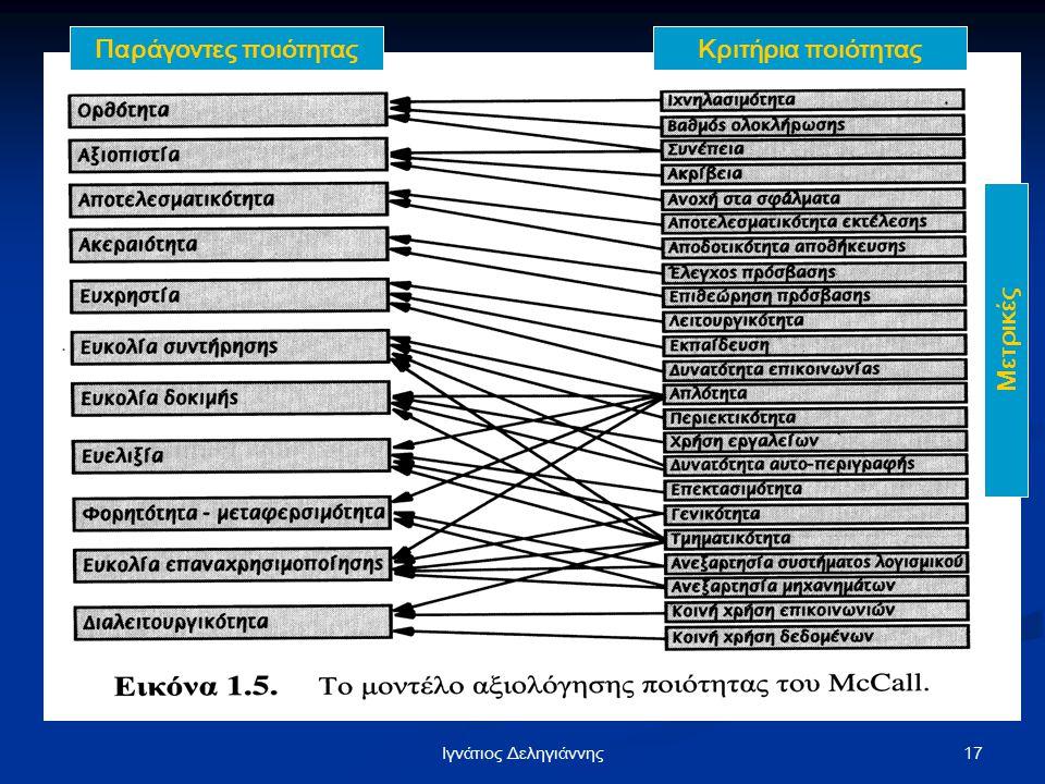 17Iγνάτιος Δεληγιάννης Κριτήρια ποιότητας Παράγοντες ποιότητας Μετρικές