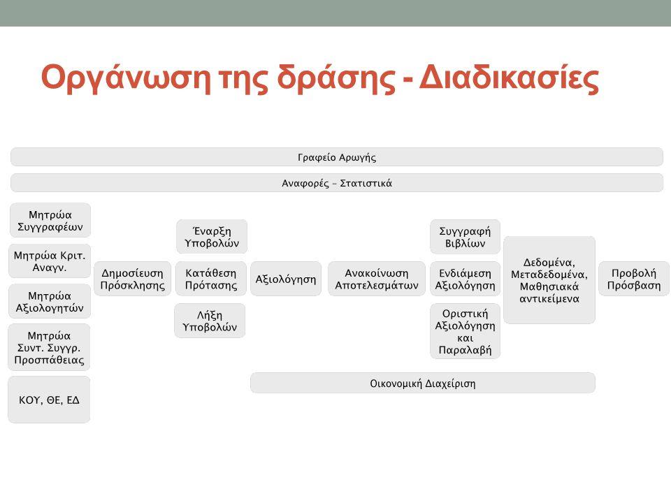 Οργάνωση της δράσης - Διαδικασίες