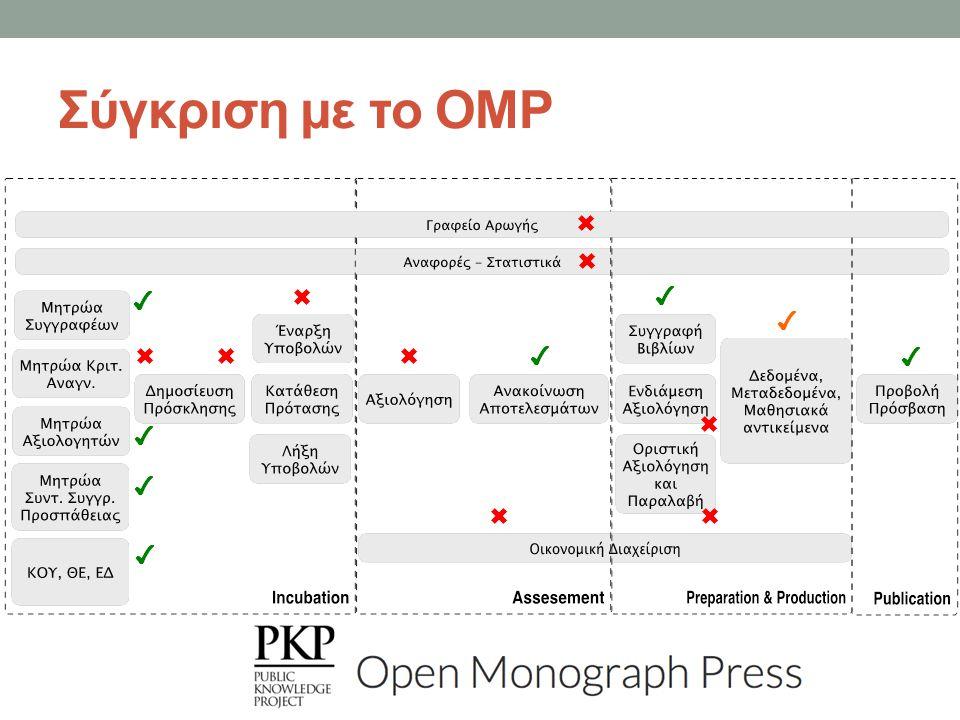 Σύγκριση με το OMP ✔ ✖ ✔ ✔ ✖ ✖ ✖ ✔ ✔ ✔ ✔ ✖ ✖ ✔ ✖ ✖ ✖