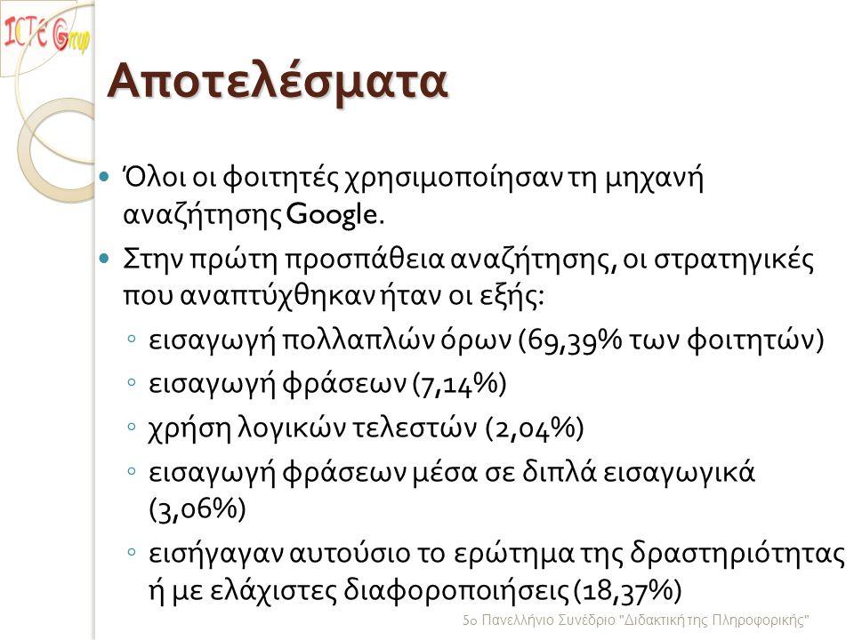5o Πανελλήνιο Συνέδριο Διδακτική της Πληροφορικής Αποτελέσματα Όλοι οι φοιτητές χρησιμοποίησαν τη μηχανή αναζήτησης Google.