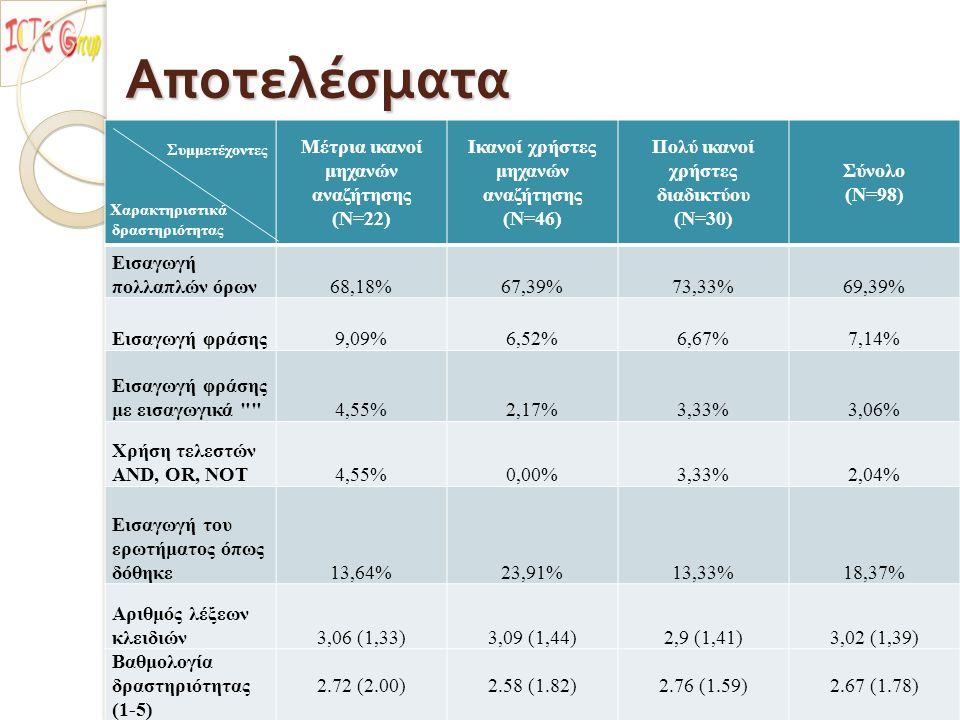 Αποτελέσματα Αποτελέσματα 5o Πανελλήνιο Συνέδριο Διδακτική της Πληροφορικής Μέτρια ικανοί μηχανών αναζήτησης (Ν=22) Ικανοί χρήστες μηχανών αναζήτησης (Ν=46) Πολύ ικανοί χρήστες διαδικτύου (Ν=30) Σύνολο (Ν=98) Εισαγωγή πολλαπλών όρων68,18%67,39%73,33%69,39% Εισαγωγή φράσης9,09%6,52%6,67%7,14% Εισαγωγή φράσης με εισαγωγικά 4,55%2,17%3,33%3,06% Χρήση τελεστών AND, OR, NOT4,55%0,00%3,33%2,04% Εισαγωγή του ερωτήματος όπως δόθηκε13,64%23,91%13,33%18,37% Αριθμός λέξεων κλειδιών3,06 (1,33)3,09 (1,44)2,9 (1,41)3,02 (1,39) Βαθμολογία δραστηριότητας (1-5) 2.72 (2.00)2.58 (1.82)2.76 (1.59)2.67 (1.78) Συμμετέχοντες Χαρακτηριστικά δραστηριότητας