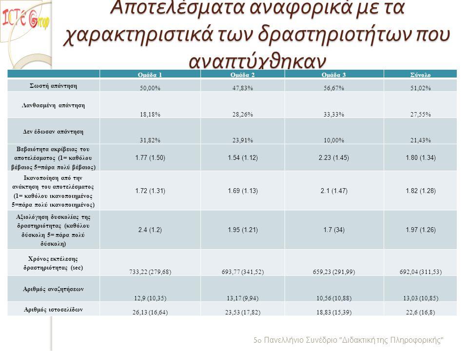 Αποτελέσματα αναφορικά με τα χαρακτηριστικά των δραστηριοτήτων που αναπτύχθηκαν 5o Πανελλήνιο Συνέδριο Διδακτική της Πληροφορικής Ομάδα 1Ομάδα 2Ομάδα 3Σύνολο Σωστή απάντηση 50,00%47,83%56,67%51,02% Λανθασμένη απάντηση 18,18%28,26%33,33%27,55% Δεν έδωσαν απάντηση 31,82%23,91%10,00%21,43% Βεβαιότητα ακρίβειας του αποτελέσματος (1= καθόλου βέβαιος 5=πάρα πολύ βέβαιος) 1.77 (1.50)1.54 (1.12)2.23 (1.45)1.80 (1.34) Ικανοποίηση από την ανάκτηση του αποτελέσματος (1= καθόλου ικανοποιημένος 5=πάρα πολύ ικανοποιημένος) 1.72 (1.31)1.69 (1.13)2.1 (1.47)1.82 (1.28) Αξιολόγηση δυσκολίας της δραστηριότητας (καθόλου δύσκολη 5= πάρα πολύ δύσκολη) 2.4 (1.2)1.95 (1.21)1.7 (34)1.97 (1.26) Χρόνος εκτέλεσης δραστηριότητας (sec) 733,22 (279,68)693,77 (341,52)659,23 (291,99)692,04 (311,53) Αριθμός αναζητήσεων 12,9 (10,35)13,17 (9,94)10,56 (10,88)13,03 (10,85) Αριθμός ιστοσελίδων 26,13 (16,64)23,53 (17,82)18,83 (15,39)22,6 (16,8)