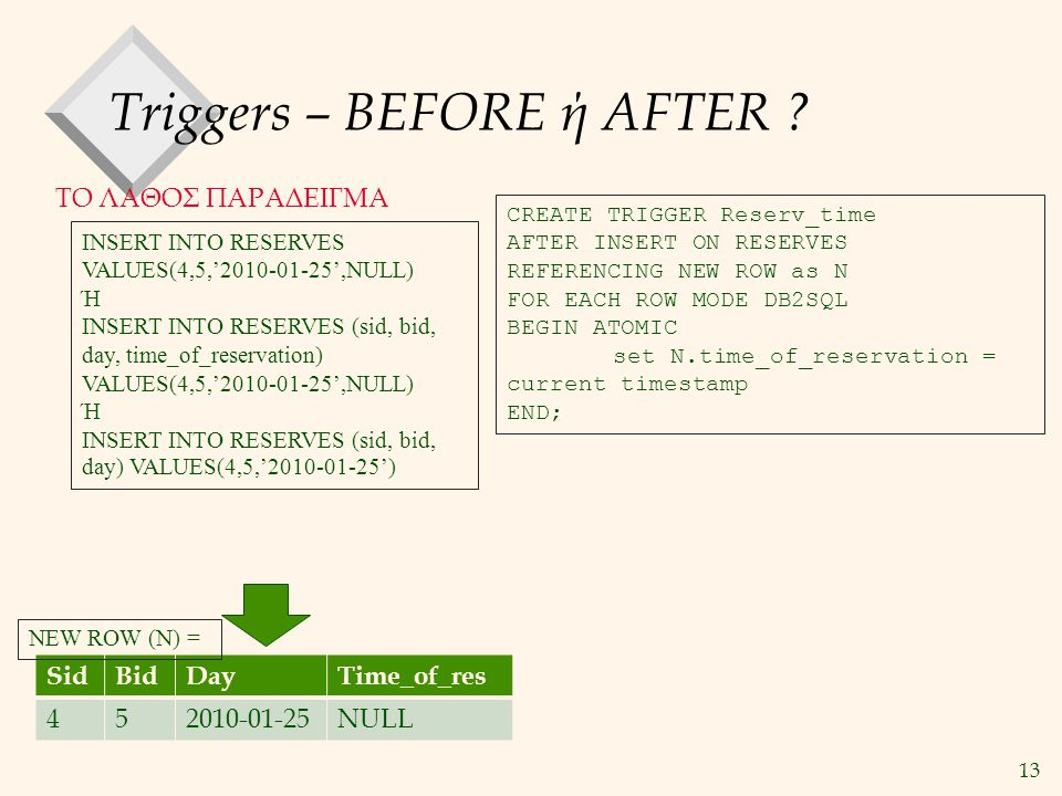 13 Triggers – BEFORE ή AFTER ? ΤΟ ΛΑΘΟΣ ΠΑΡΑΔΕΙΓΜΑ CREATE TRIGGER Reserv_time AFTER INSERT ON RESERVES REFERENCING NEW ROW as N FOR EACH ROW MODE DB2S