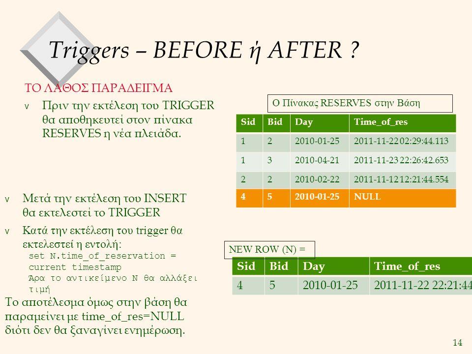 14 Triggers – BEFORE ή AFTER ? ΤΟ ΛΑΘΟΣ ΠΑΡΑΔΕΙΓΜΑ v Πριν την εκτέλεση του TRIGGER θα αποθηκευτεί στον πίνακα RESERVES η νέα πλειάδα. SidBidDayTime_of