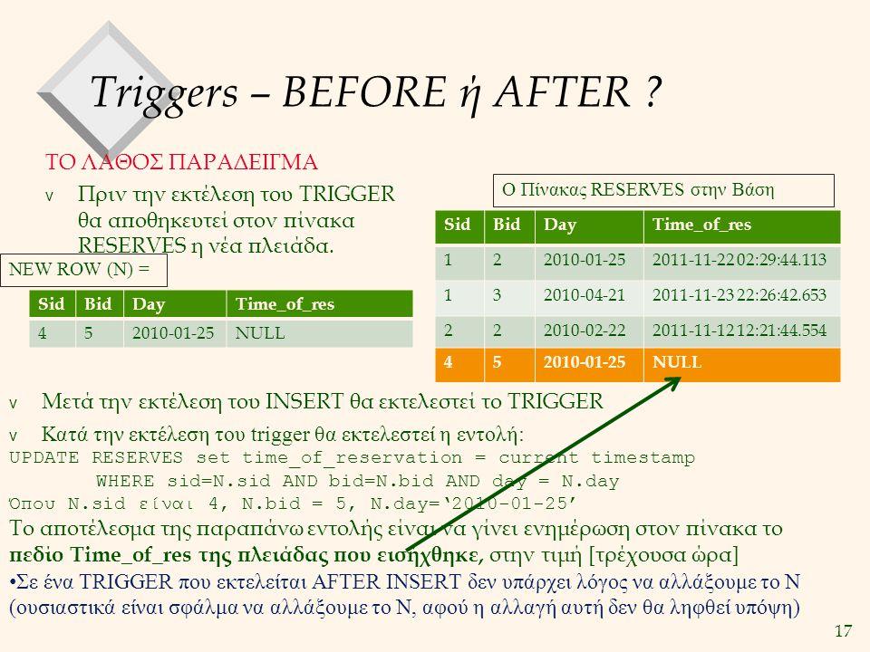 17 Triggers – BEFORE ή AFTER ? ΤΟ ΛΑΘΟΣ ΠΑΡΑΔΕΙΓΜΑ v Πριν την εκτέλεση του TRIGGER θα αποθηκευτεί στον πίνακα RESERVES η νέα πλειάδα. SidBidDayTime_of