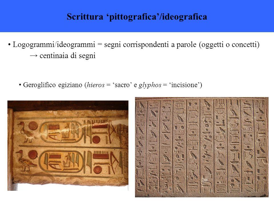 Logogrammi/ideogrammi = segni corrispondenti a parole (oggetti o concetti) → centinaia di segni Scrittura 'pittografica'/ideografica Geroglifico egiziano (hieros = 'sacro' e glyphos = 'incisione')