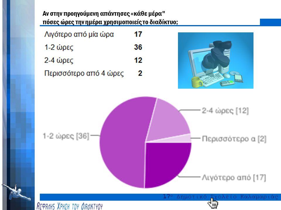 17 ο Δημοτικό Σχολείο Καλαμαριάς Πόσο συχνά χρησιμοποιείς το διαδίκτυο;