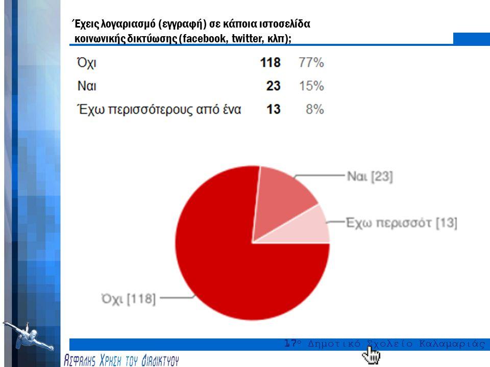 17 ο Δημοτικό Σχολείο Καλαμαριάς Τα παιδιά και οι νέοι στον κυβερνοχώρο ενδεικτικά στοιχεία Ελλάδα –3.937.880 χρήστες Facebook 78% του πληθυσμού με πρόσβαση στο internet 2012 Έρευνα του Εργαστηρίου Ηλεκτρονικών Εμπορίου – ELTRUN, του Οικονομικού Πανεπιστημίου Αθηνών Ευρωπαϊκή Ένωση –Το 59% των παιδιών από 9-16 ετών έχουν ένα προφίλ κοινωνικής δικτύωσης.