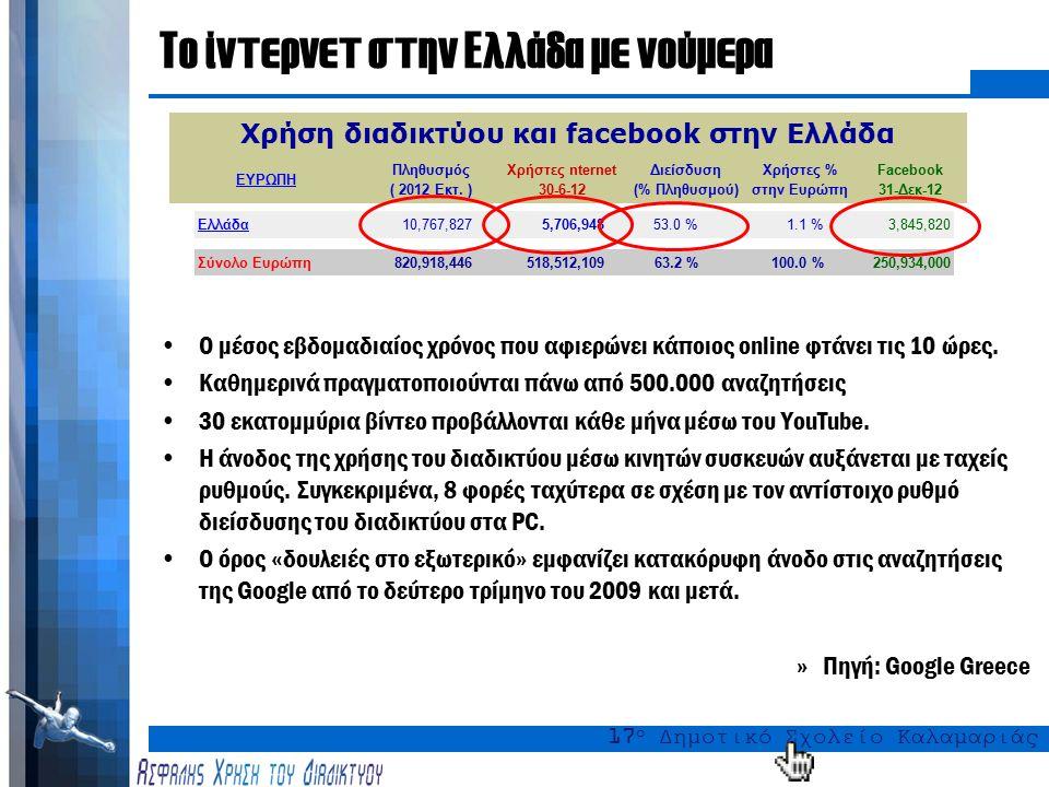 17 ο Δημοτικό Σχολείο Καλαμαριάς Το Διαδίκτυο και η χρήση του, για το 2012 (ενδεικτικά) Διαδίκτυο: 2,4 δισεκατομμύρια χρήστες στον κόσμο 1,2 τρισεκατομμύρια αναζητήσεις στο Google Κοινωνική Δικτύωση: 1 δισεκατομμύριο ενεργοί μηνιαίοι χρήστες στο Facebook 40,5 η μέση ηλικία των χρηστών του Facebook Ηλεκτρονική Αλληλογραφία: 144 δισεκατομμύρια ημερήσιο e-mail traffic 68,8% spam e-mails » Πηγή: Pingdom
