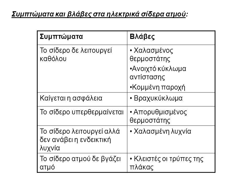 Συμπτώματα και βλάβες στα ηλεκτρικά σίδερα ατμού: ΣυμπτώματαΒλάβες Το σίδερο δε λειτουργεί καθόλου Χαλασμένος θερμοστάτης Ανοιχτό κύκλωμα αντίστασης Κ