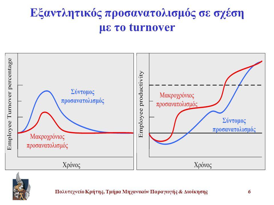 Πολυτεχνείο Κρήτης, Τμήμα Μηχανικών Παραγωγής & Διοίκησης6 Εξαντλητικός προσανατολισμός σε σχέση με το turnover