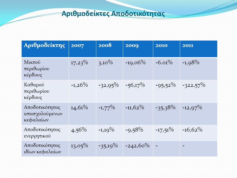 Αριθμοδείκτες Αποδοτικότητας Αριθμοδείκτης20072008200920102011 Μικτού περιθωρίου κέρδους 17,23%3,10%-19,06%-6.01%-1,98% Καθαρού περιθωρίου κέρδους -1,