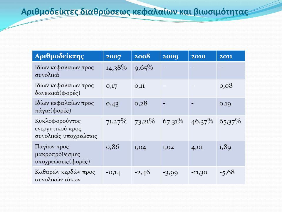 Αριθμοδείκτες διαθρώσεως κεφαλαίων και βιωσιμότητας Αριθμοδείκτης20072008200920102011 Ιδίων κεφαλαίων προς συνολικά 14,38%9,65%--- Ιδίων κεφαλαίων προ