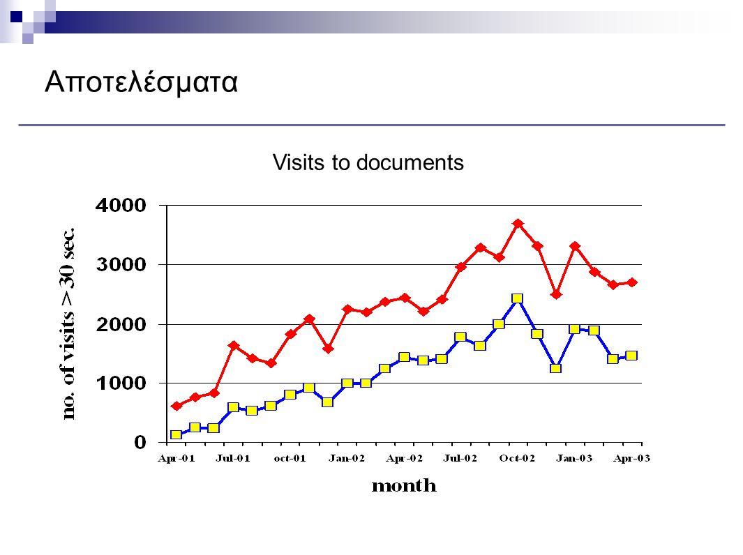Αποτελέσματα Visits to documents