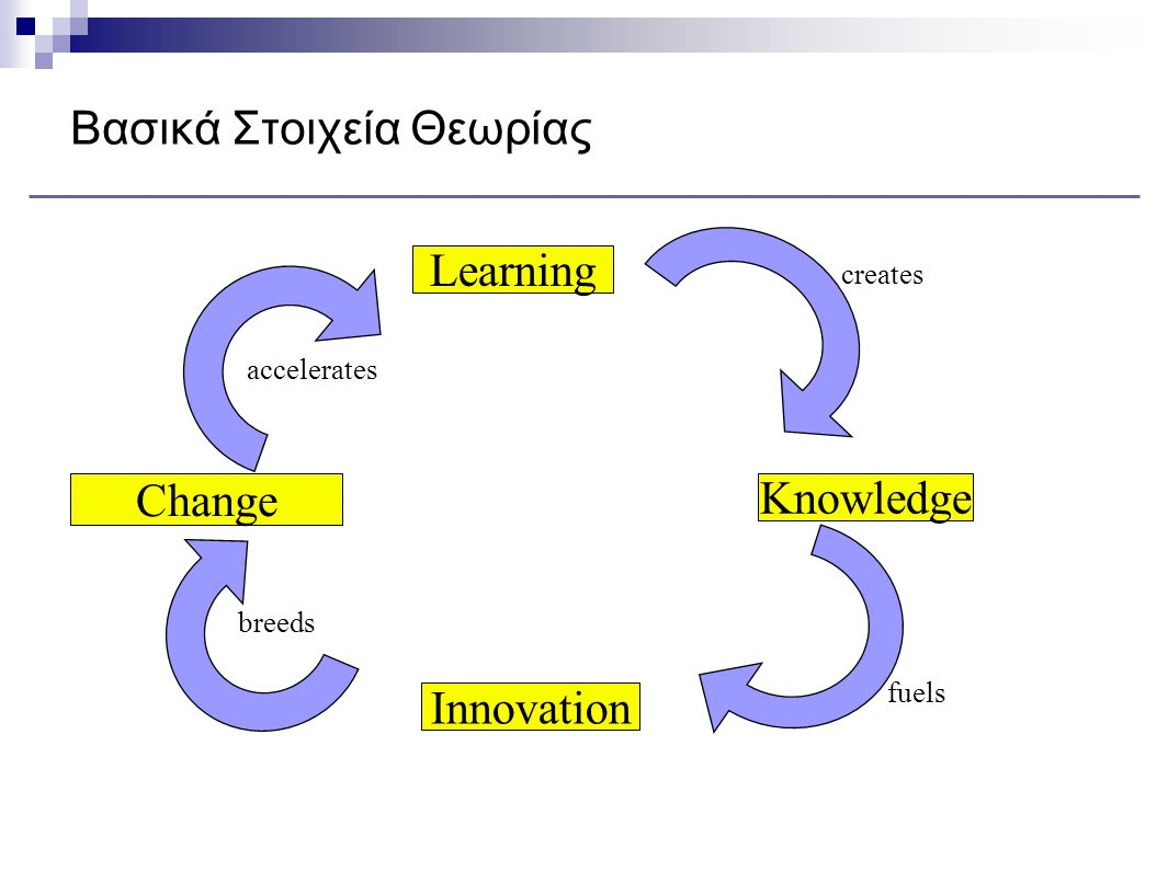 Βασικά Στοιχεία Θεωρίας Learning Knowledge Innovation fuels creates breeds accelerates Change