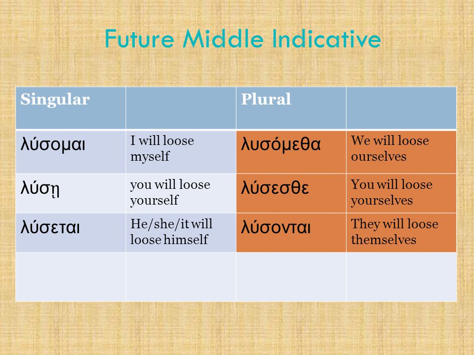 Future active and Middle Indicative 5.2 Future Indicative of ε ἰ μί  ε ἰ μί has no middle or passive function in the future tense Singular Plural ἔ σομαι I will be ἐ σόμεθ α We will be ἔσῃἔσῃ You will be ἔ σεσθε You will be ἔ σται (s)he/it will be ἔ σονται They will be