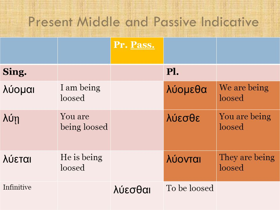 Present Middle and Passive Indicative 2.1 Function of the middle voice  Several shades of meaning – the basic ones are: (a) Direct Middle  The reflexive use – nearest to basic idea ὁ ἄ νθρωπος ἐ γείρεται The man raises himself up
