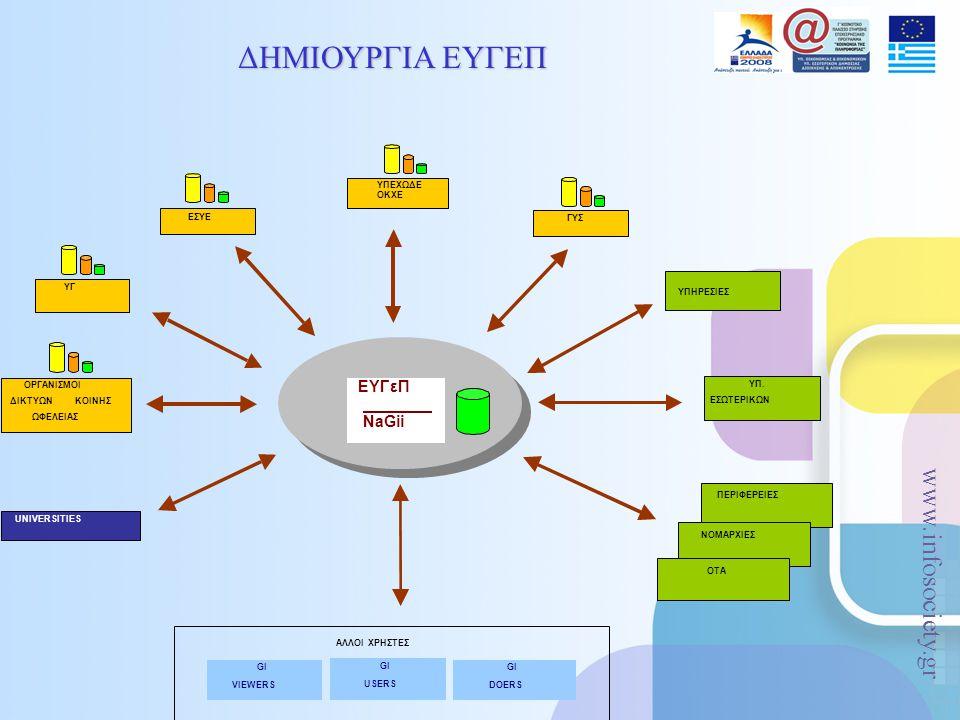 www.infosociety.gr ΔΗΜΙΟΥΡΓΙΑ ΕΥΓΕΠ