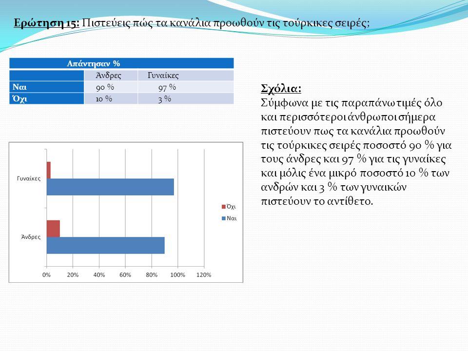 Ερώτηση 15: Πιστεύεις πώς τα κανάλια προωθούν τις τούρκικες σειρές; Απάντησαν % Άνδρες Γυναίκες Ναι 90 % 97 % Όχι 10 % 3 % Σχόλια: Σύμφωνα με τις παραπάνω τιμές όλο και περισσότεροι άνθρωποι σήμερα πιστεύουν πως τα κανάλια προωθούν τις τούρκικες σειρές ποσοστό 90 % για τους άνδρες και 97 % για τις γυναίκες και μόλις ένα μικρό ποσοστό 10 % των ανδρών και 3 % των γυναικών πιστεύουν το αντίθετο.