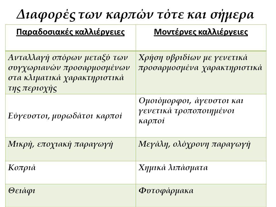 Διαφορές των καρπών τότε και σήμερα Παραδοσιακές καλλιέργειεςΜοντέρνες καλλιέργειες Ανταλλαγή σπόρων μεταξύ των συγχωριανών προσαρμοσμένων στα κλιματι