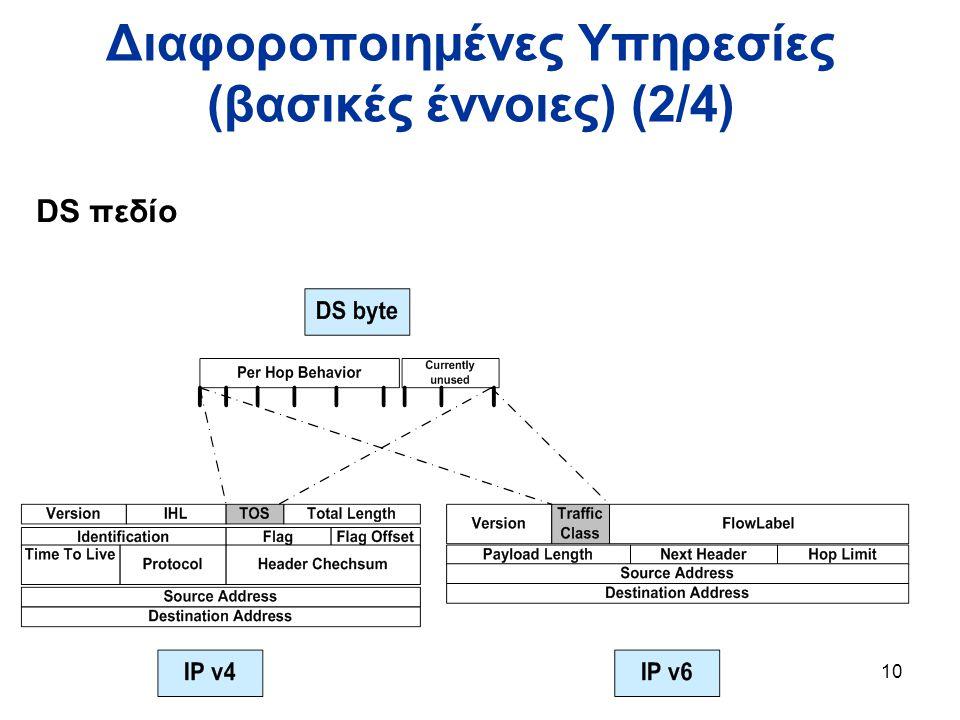 10 Διαφοροποιημένες Υπηρεσίες (βασικές έννοιες) (2/4) DS πεδίο