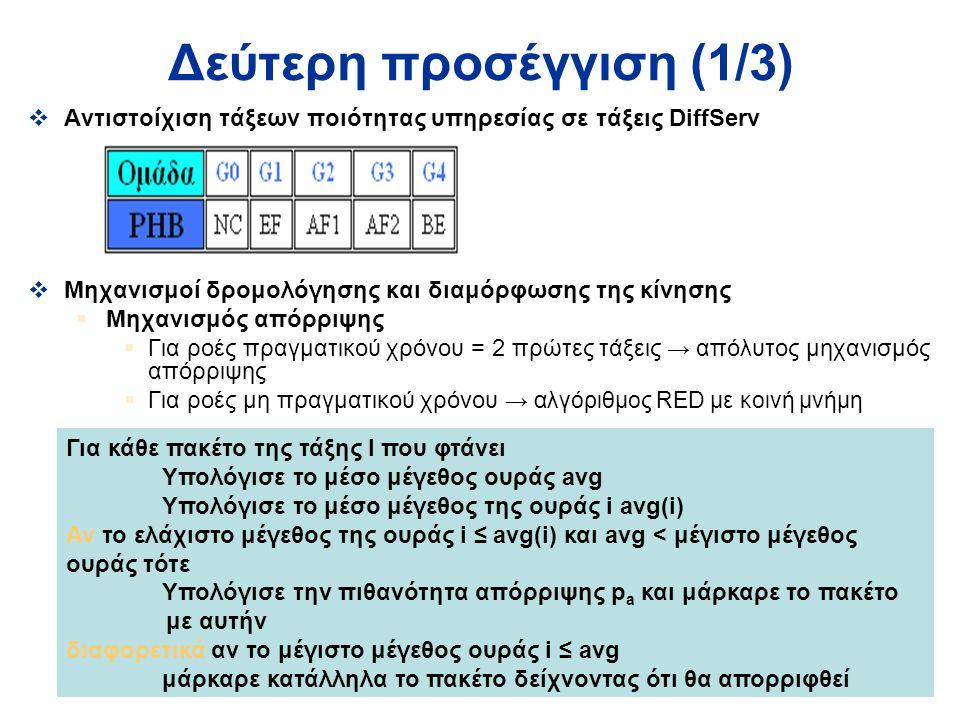 16 Δεύτερη προσέγγιση (1/3)  Αντιστοίχιση τάξεων ποιότητας υπηρεσίας σε τάξεις DiffServ  Μηχανισμοί δρομολόγησης και διαμόρφωσης της κίνησης  Μηχανισμός απόρριψης  Για ροές πραγματικού χρόνου = 2 πρώτες τάξεις → απόλυτος μηχανισμός απόρριψης  Για ροές μη πραγματικού χρόνου → αλγόριθμος RED με κοινή μνήμη Για κάθε πακέτο της τάξης I που φτάνει Υπολόγισε το μέσο μέγεθος ουράς avg Υπολόγισε το μέσο μέγεθος της ουράς i avg(i) Αν το ελάχιστο μέγεθος της ουράς i ≤ avg(i) και avg < μέγιστο μέγεθος ουράς τότε Υπολόγισε την πιθανότητα απόρριψης p a και μάρκαρε το πακέτο με αυτήν διαφορετικά αν το μέγιστο μέγεθος ουράς i ≤ avg μάρκαρε κατάλληλα το πακέτο δείχνοντας ότι θα απορριφθεί
