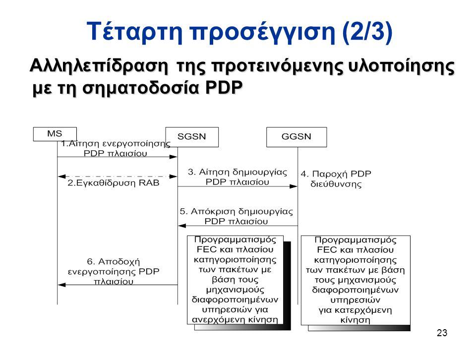 23 Τέταρτη προσέγγιση (2/3) Αλληλεπίδραση της προτεινόμενης υλοποίησης με τη σηματοδοσία PDP Αλληλεπίδραση της προτεινόμενης υλοποίησης με τη σηματοδοσία PDP
