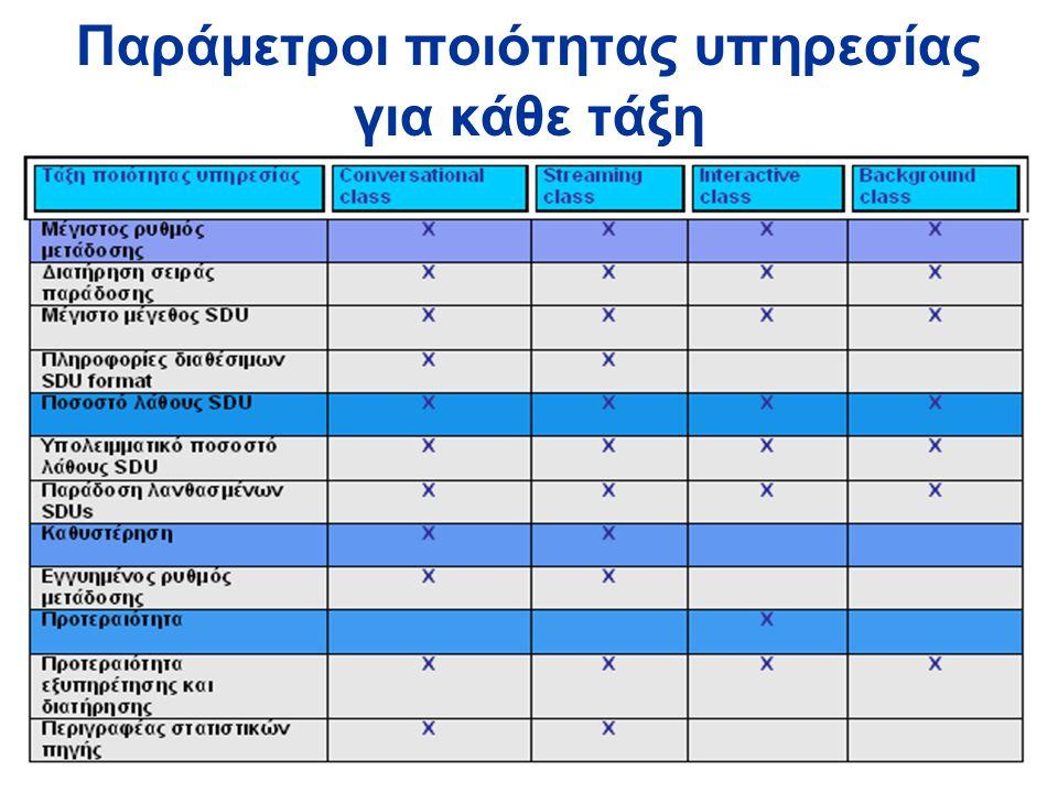 6 Παράμετροι ποιότητας υπηρεσίας για κάθε τάξη