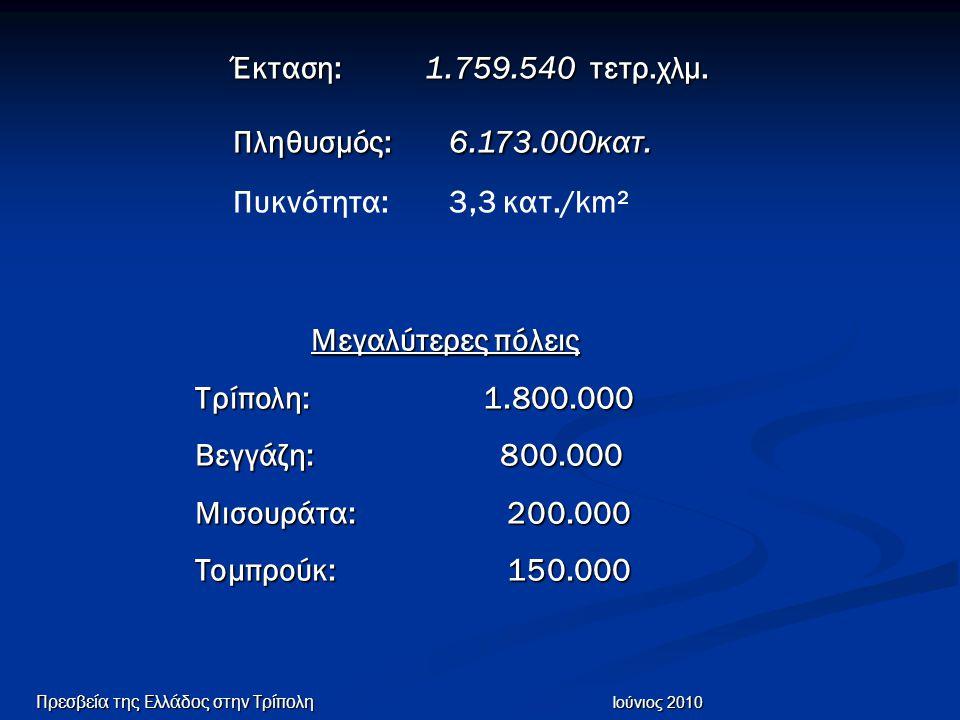 Έκταση: 1.759.540 τετρ.χλμ. Πληθυσμός: 6.173.000κατ. Πυκνότητα: 3,3 κατ./km² Μεγαλύτερες πόλεις Τρίπολη:1.800.000 Βεγγάζη: 800.000 Μισουράτα: 200.000