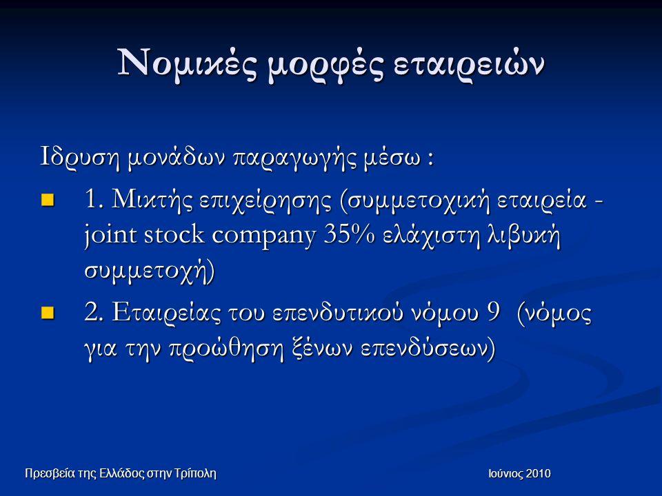 Νομικές μορφές εταιρειών Ιδρυση μονάδων παραγωγής μέσω : 1. Μικτής επιχείρησης (συμμετοχική εταιρεία - joint stock company 35% ελάχιστη λιβυκή συμμετο