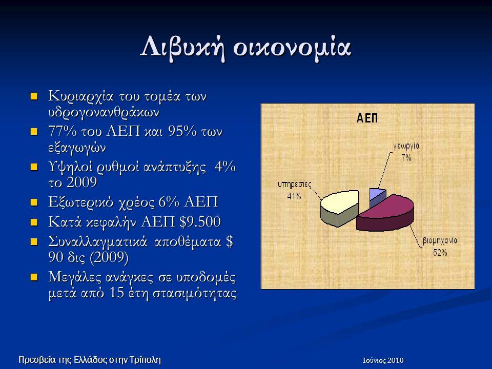 Τραπεζικό σύστημα Ατελές χρηματοπιστωτικό σύστημα, κρατικός έλεγχος Ατελές χρηματοπιστωτικό σύστημα, κρατικός έλεγχος Η συντριπτική πλειοψηφία των συναλλαγών γίνεται μετρητοίς Η συντριπτική πλειοψηφία των συναλλαγών γίνεται μετρητοίς Ανεπαρκής κάλυψη από μηχανήματα ΑΤΜ, περιορισμένη χρήση πιστωτικών καρτών Ανεπαρκής κάλυψη από μηχανήματα ΑΤΜ, περιορισμένη χρήση πιστωτικών καρτών Υπάρχουν 6 μεγάλες εμπορικές τράπεζες Υπάρχουν 6 μεγάλες εμπορικές τράπεζες Σε 3 τράπεζες (Wahda Bank και Sahara Bank, Αman Bank) υπάρχει ξένος στρατηγικός επενδυτής και είναι εμφανείς οι εκσυγχρονιστικές παρεμβάσεις Σε 3 τράπεζες (Wahda Bank και Sahara Bank, Αman Bank) υπάρχει ξένος στρατηγικός επενδυτής και είναι εμφανείς οι εκσυγχρονιστικές παρεμβάσεις Σε εξέλιξη μειοδ.