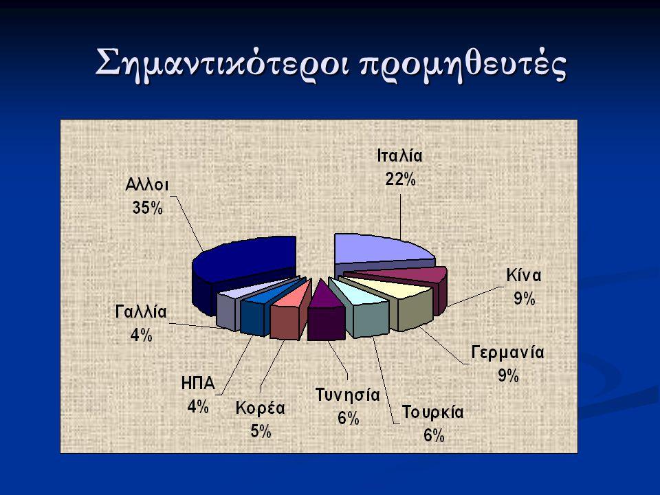 Ελληνολιβυκό εμπόριο 2008 2008 2009 2009Μεταβολή Ελληνικές εξαγωγές 47,277,1+63,4% Λιβυκές εξαγωγές 1652,5778,9-52,9% Όγκος εμπορίου 1.699,7856-49,6% Έλλειμμα Ελλάδος -1.605,3-701,8-56,2 σε εκ.