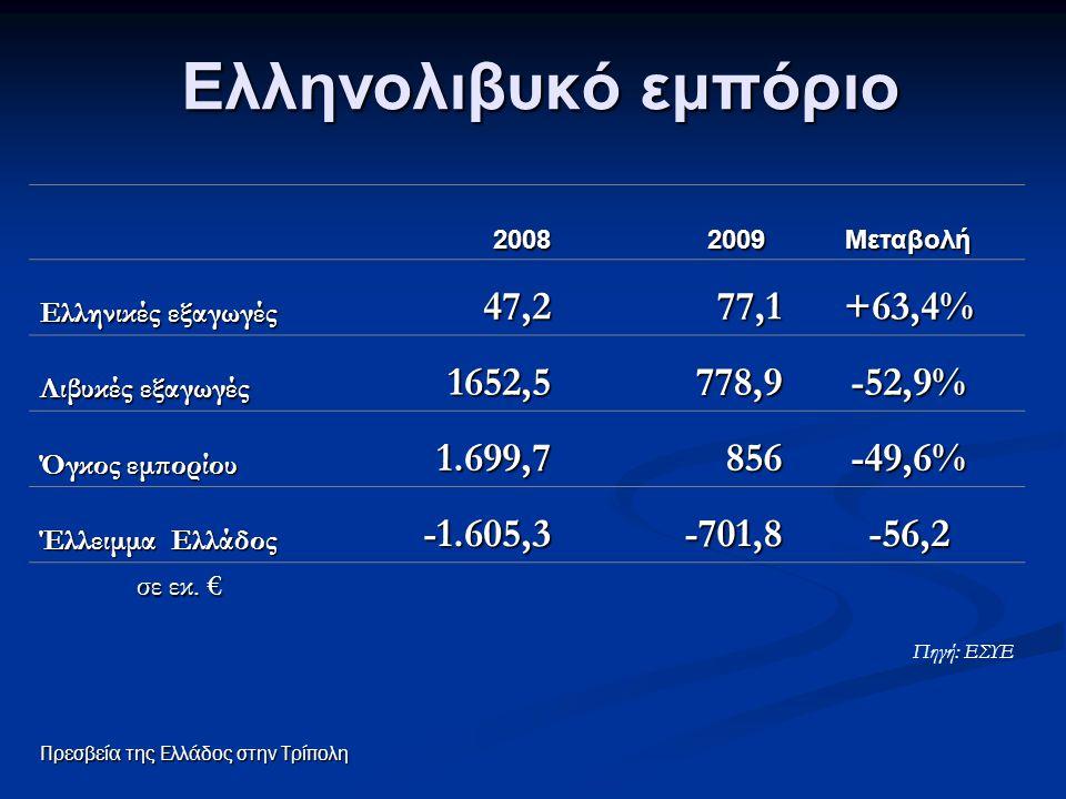 Ελληνολιβυκό εμπόριο 2008 2008 2009 2009Μεταβολή Ελληνικές εξαγωγές 47,277,1+63,4% Λιβυκές εξαγωγές 1652,5778,9-52,9% Όγκος εμπορίου 1.699,7856-49,6%