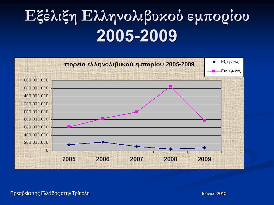 Δημοσίευση Προκηρύξεων Στις σημαντικότερες εφημερίδες και στις ιστοσελίδες τους www.alfajraljadeed.com www.aljamahiria.com www.alshams.com στην ιστοσελίδα www.libyaninvestment.com www.libyaninvestment.com Οι ενδιαφερόμενοι για συγκεκριμένο διαγωνισμό μπορούν να απευθυνθούν στο Γραφείο ΟΕΥ για να τους αποστείλουμε το κείμενο της προκήρυξης Eθνικός Οργανισμός Πετρελαίου (NOC) http://en.noclibya.com.ly