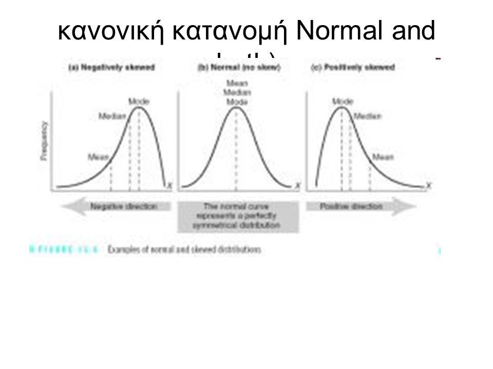 κανονική κατανομή Normal and both)