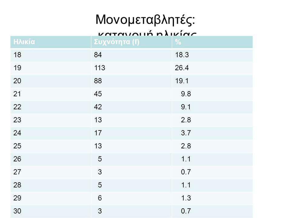 Μονομεταβλητές: κατανομή ηλικίας ΗλικίαΣυχνότητα (f)% 188418.3 1911326.4 208819.1 2145 9.8 2242 9.1 2313 2.8 2417 3.7 2513 2.8 26 5 1.1 27 3 0.7 28 5 1.1 29 6 1.3 30 3 0.7