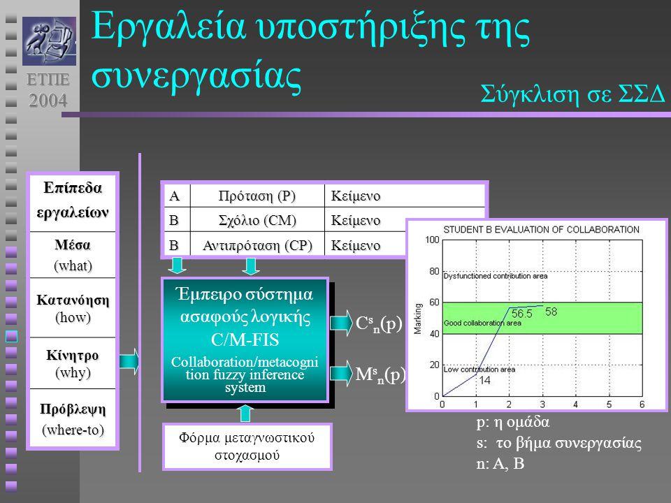 Α Πρόταση (P) ΚείμενοΒ Σχόλιο (CΜ) Κείμενο Β Αντιπρόταση (CP) Κείμενο Έμπειρο σύστημα ασαφούς λογικής C/M-FIS Collaboration/metacogni tion fuzzy inference system Έμπειρο σύστημα ασαφούς λογικής C/M-FIS Collaboration/metacogni tion fuzzy inference system C s n (p) Φόρμα μεταγνωστικού στοχασμού M s n (p) p: η ομάδα s: το βήμα συνεργασίας n: Α, ΒΕπίπεδαεργαλείωνΜέσα (what) Κατανόηση (how) Κίνητρο (why) Πρόβλεψη (where-to) Σύγκλιση σε ΣΣΔ Εργαλεία υποστήριξης της συνεργασίας