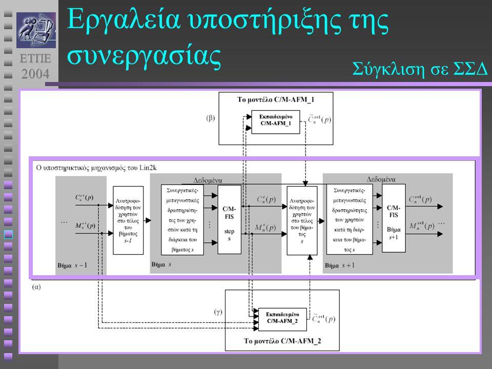 ΕπίπεδαεργαλείωνΜέσα (what) Κατανόηση (how) Κίνητρο (why) Πρόβλεψη (where-to) Εργαλεία υποστήριξης της συνεργασίας Σύγκλιση σε ΣΣΔ