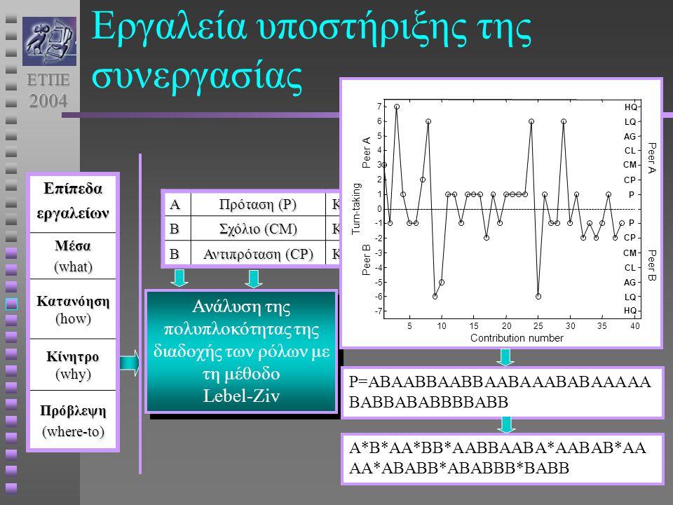 Α Πρόταση (P) ΚείμενοΒ Σχόλιο (CΜ) Κείμενο Β Αντιπρόταση (CP) Κείμενο Ανάλυση της πολυπλοκότητας της διαδοχής των ρόλων με τη μέθοδο Lebel-Ziv Ανάλυση της πολυπλοκότητας της διαδοχής των ρόλων με τη μέθοδο Lebel-Ziv 510152025303540 -7 -6 -5 -4 -3 -2 0 1 2 3 4 5 6 7 Contribution number Turn-taking Peer B Peer A Peer A Peer B P CP CM CL AG LQ HQ P CP CM CL AG LQ HQΕπίπεδαεργαλείωνΜέσα (what) Κατανόηση (how) Κίνητρο (why) Πρόβλεψη (where-to) Εργαλεία υποστήριξης της συνεργασίας P=ABAABBAABBAABAAABABAAAAA BABBABABBBBABB A*B*AA*BB*AABBAABA*AABAB*AA AA*ABABB*ABABBB*BABB