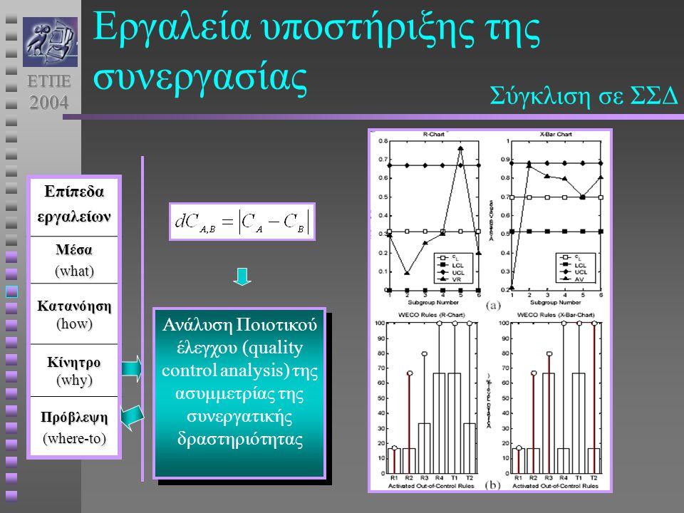 Ανάλυση Ποιοτικού έλεγχου (quality control analysis) της ασυμμετρίας της συνεργατικής δραστηριότητας ΕπίπεδαεργαλείωνΜέσα (what) Κατανόηση (how) Κίνητρο (why) Πρόβλεψη (where-to) Εργαλεία υποστήριξης της συνεργασίας Σύγκλιση σε ΣΣΔ