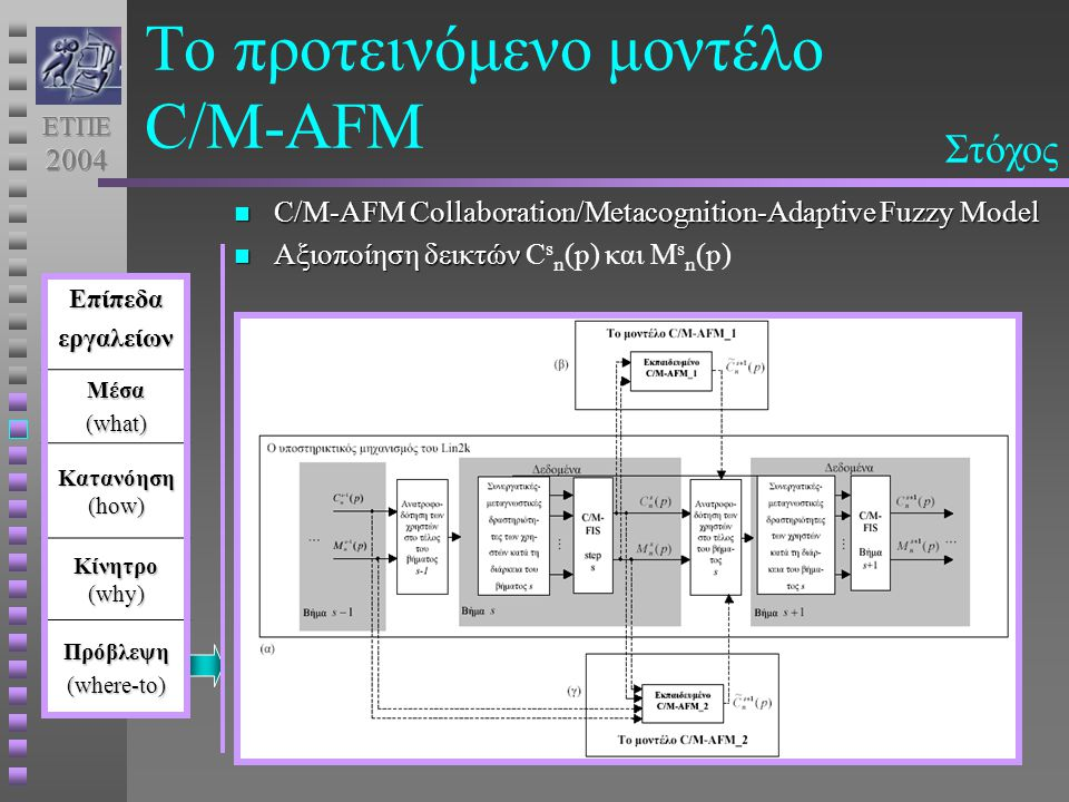 Το προτεινόμενο μοντέλο C/M-AFM C/M-AFM Collaboration/Metacognition-Adaptive Fuzzy Model C/M-AFM Collaboration/Metacognition-Adaptive Fuzzy Model Αξιο