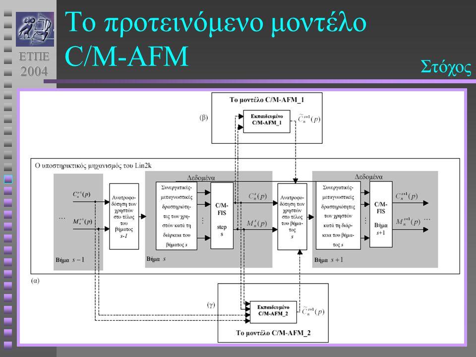 Το προτεινόμενο μοντέλο C/M-AFM μοντελοποίηση της σχέσης των δεικτών Eκτίμηση του δείκτη ποιότητας C s n (p) με βάση τη μοντελοποίηση της σχέσης των δεικτών C s n (p) και M s n (p) κατά μήκος της συνεργασίαςΕπίπεδαεργαλείωνΜέσα (what) Κατανόηση (how) Κίνητρο (why) Πρόβλεψη (where-to) Στόχος