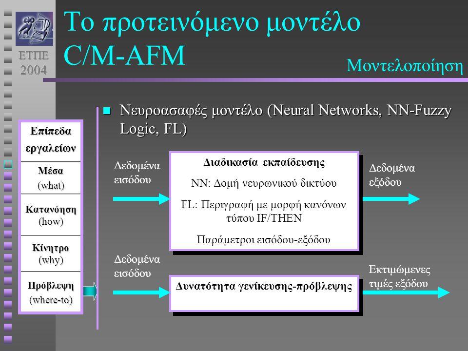 Το προτεινόμενο μοντέλο C/M-AFM Νευροασαφές μοντέλο (Neural Νetworks, ΝΝ-Fuzzy Logic, FL) Νευροασαφές μοντέλο (Neural Νetworks, ΝΝ-Fuzzy Logic, FL)ΕπίπεδαεργαλείωνΜέσα (what) Κατανόηση (how) Κίνητρο (why) Πρόβλεψη (where-to) Διαδικασία εκπαίδευσης NN: Δομή νευρωνικού δικτύου FL: Περιγραφή με μορφή κανόνων τύπου IF/THEN Παράμετροι εισόδου-εξόδου Διαδικασία εκπαίδευσης NN: Δομή νευρωνικού δικτύου FL: Περιγραφή με μορφή κανόνων τύπου IF/THEN Παράμετροι εισόδου-εξόδου Δεδομένα εισόδου Δεδομένα εξόδου Δυνατότητα γενίκευσης-πρόβλεψης Δεδομένα εισόδου Εκτιμώμενες τιμές εξόδου Μοντελοποίηση