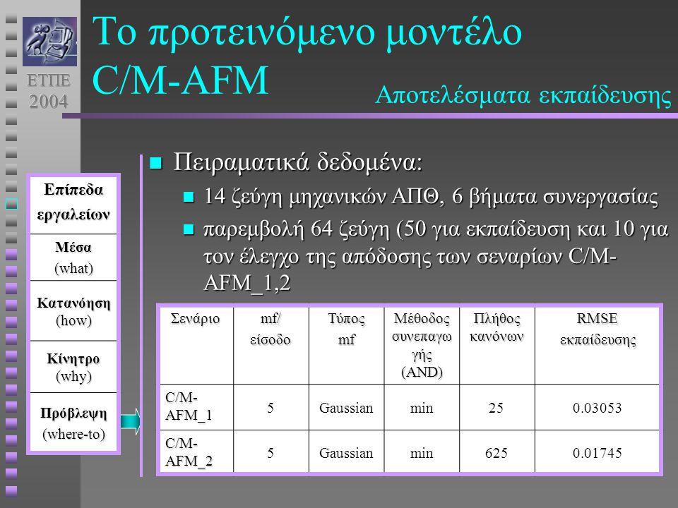 Το προτεινόμενο μοντέλο C/M-AFMΕπίπεδαεργαλείωνΜέσα (what) Κατανόηση (how) Κίνητρο (why) Πρόβλεψη (where-to) Αποτελέσματα εκπαίδευσης Πειραματικά δεδομένα: Πειραματικά δεδομένα: 14 ζεύγη μηχανικών ΑΠΘ, 6 βήματα συνεργασίας 14 ζεύγη μηχανικών ΑΠΘ, 6 βήματα συνεργασίας παρεμβολή 64 ζεύγη (50 για εκπαίδευση και 10 για τον έλεγχο της απόδοσης των σεναρίων C/M- AFM_1,2 παρεμβολή 64 ζεύγη (50 για εκπαίδευση και 10 για τον έλεγχο της απόδοσης των σεναρίων C/M- AFM_1,2Σενάριοmf/είσοδοΤύποςmf Μέθοδος συνεπαγω γής (AND) Πλήθος κανόνων RMSEεκπαίδευσης C/M- AFM_1 5Gaussianmin250.03053 C/M- AFM_2 5Gaussianmin6250.01745