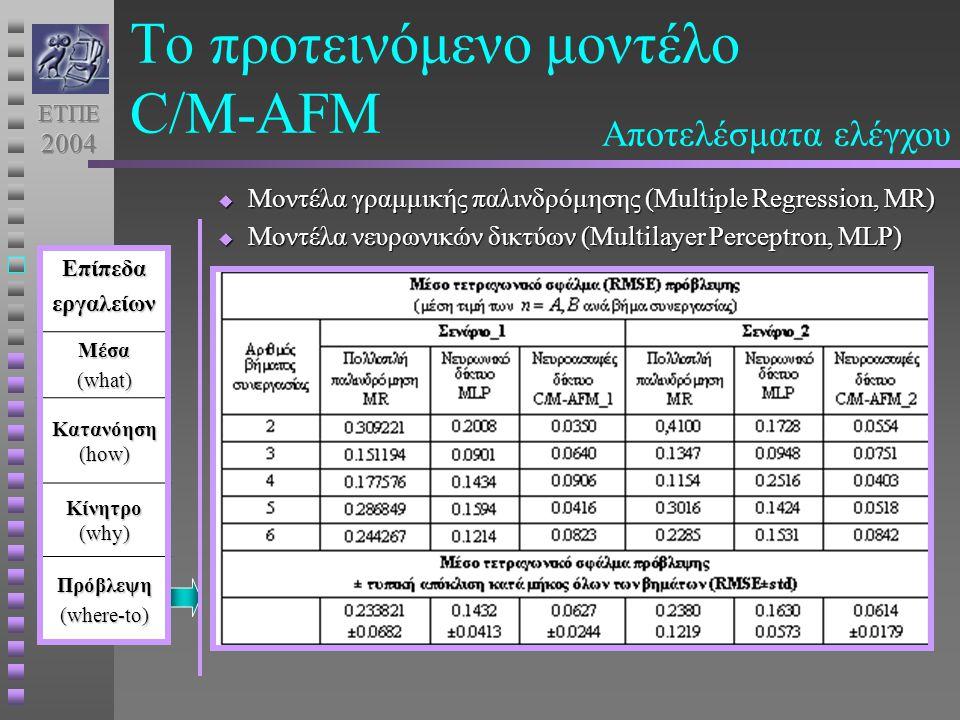 Το προτεινόμενο μοντέλο C/M-AFMΕπίπεδαεργαλείωνΜέσα (what) Κατανόηση (how) Κίνητρο (why) Πρόβλεψη (where-to) Αποτελέσματα ελέγχου  Μοντέλα γραμμικής παλινδρόμησης (Multiple Regression, MR)  Μοντέλα νευρωνικών δικτύων (Multilayer Perceptron, MLP)