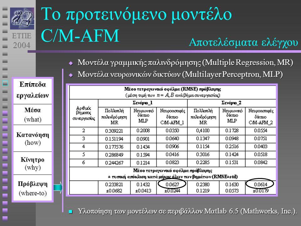 Το προτεινόμενο μοντέλο C/M-AFMΕπίπεδαεργαλείωνΜέσα (what) Κατανόηση (how) Κίνητρο (why) Πρόβλεψη (where-to) Αποτελέσματα ελέγχου  Μοντέλα γραμμικής παλινδρόμησης (Multiple Regression, MR)  Μοντέλα νευρωνικών δικτύων (Multilayer Perceptron, MLP) Υλοποίηση των μοντέλων σε περιβάλλον Μαtlab 6.5 (Mathworks, Inc.).